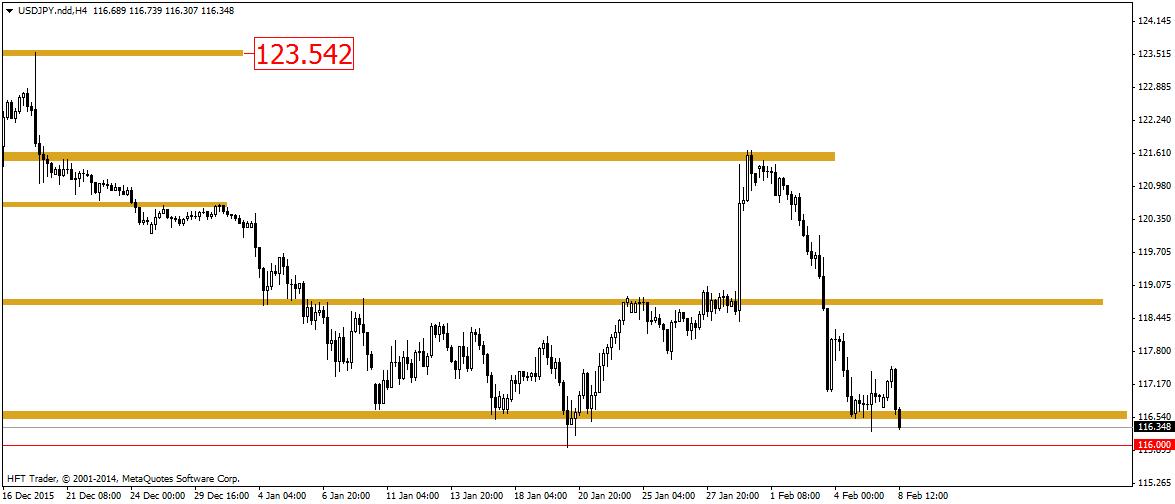 FXMAG forex dolar powoli odrabia straty 4