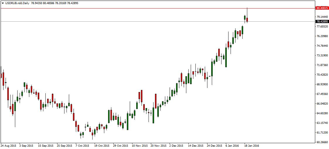 FXMAG forex rubel najsłabszy w historii 1