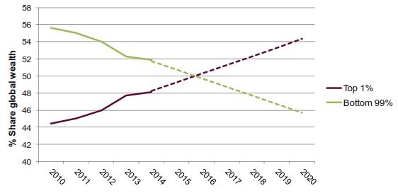 FXMAG forex bogaci się bogacą a biedni biednieją - najnowszy raport oxfam 2
