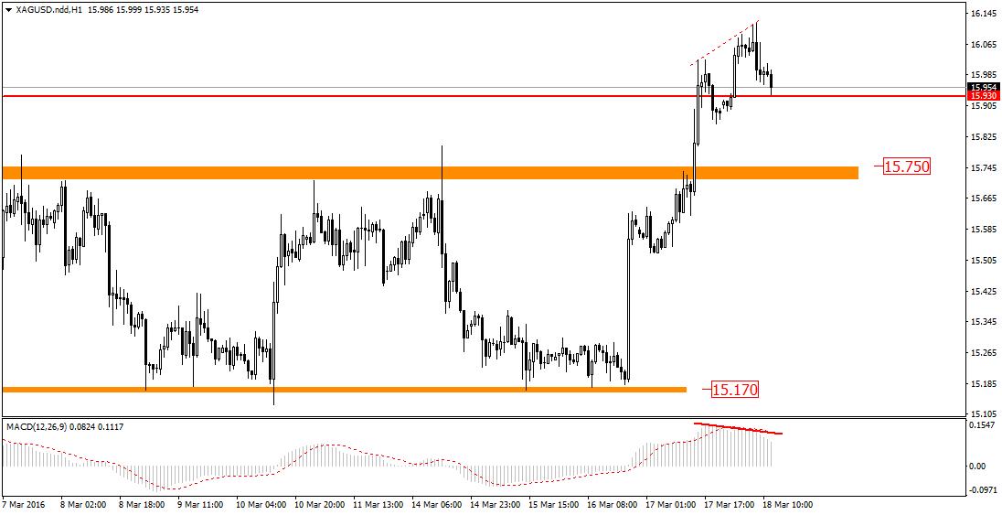 FXMAG forex złoto nie podążyło za rynkiem srebra. techniczny sygnał spadków 2