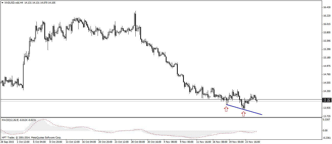 FXMAG forex słabnie trend spadkowy na rynku złota 2