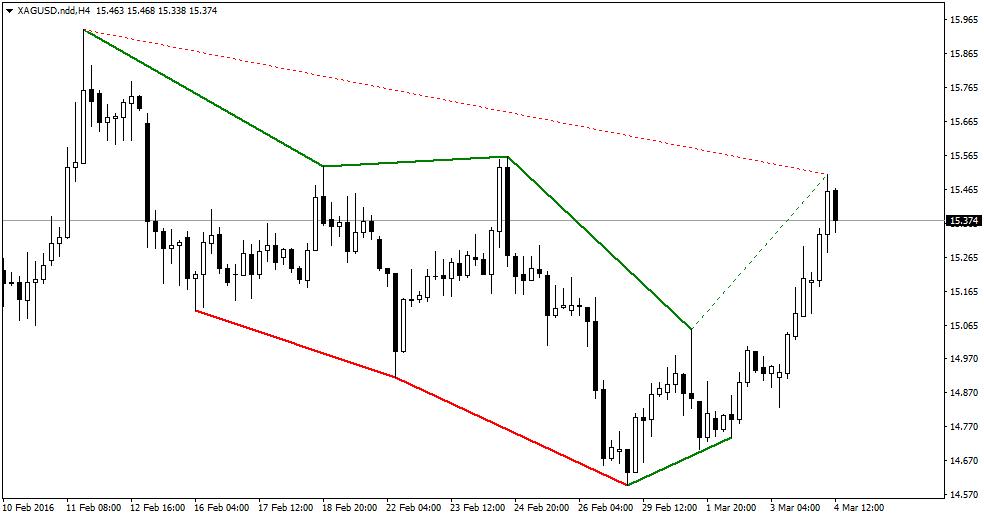 FXMAG forex złoto w górę pomimo spadku awersji do ryzyka 3