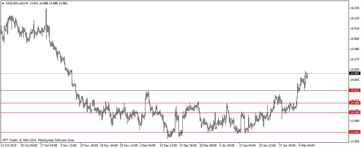FXMAG forex złoto i srebro atakują ostatnie szczyty 3