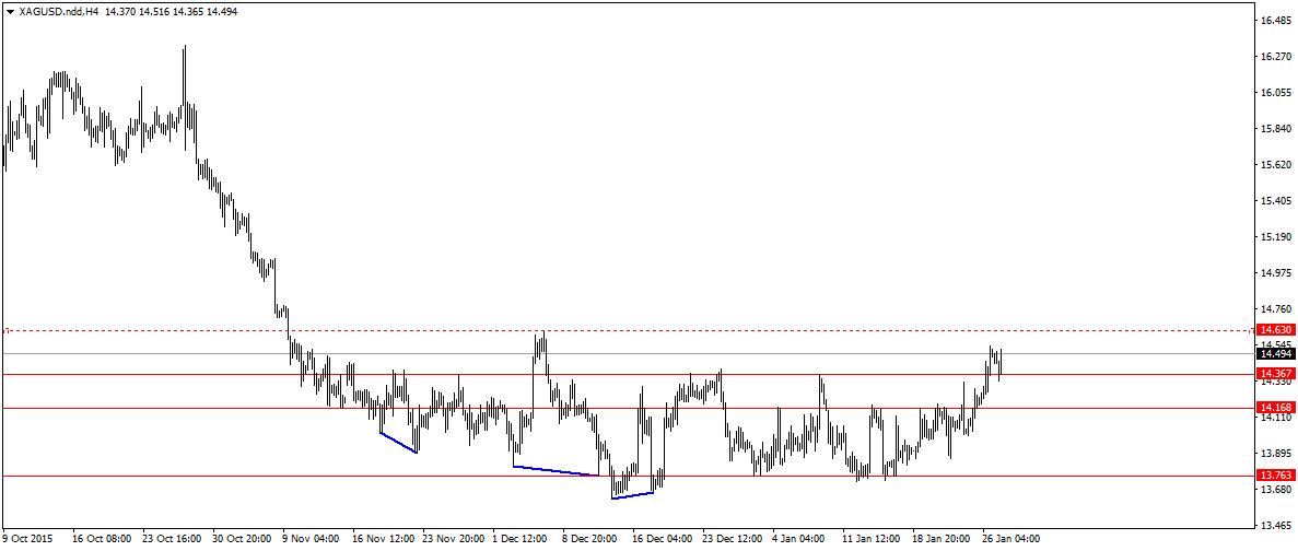 FXMAG forex popyt potwierdza siłę na rynku złota 2
