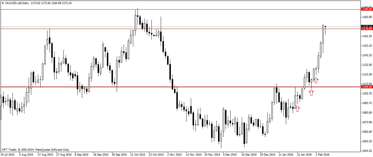 FXMAG forex złoto i srebro atakują ostatnie szczyty 1