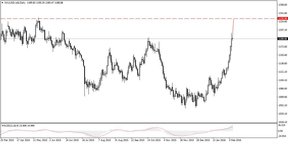 FXMAG forex kolejne wzrostowe setupy na rynku złota 3