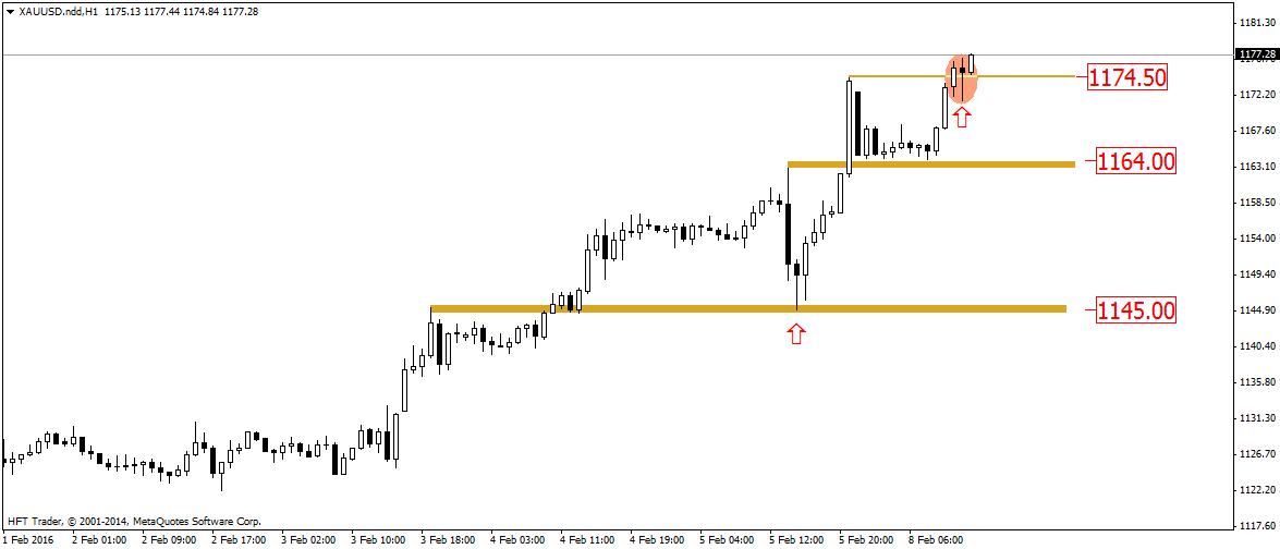 FXMAG forex silne sygnały świecowe na rynku złota 2