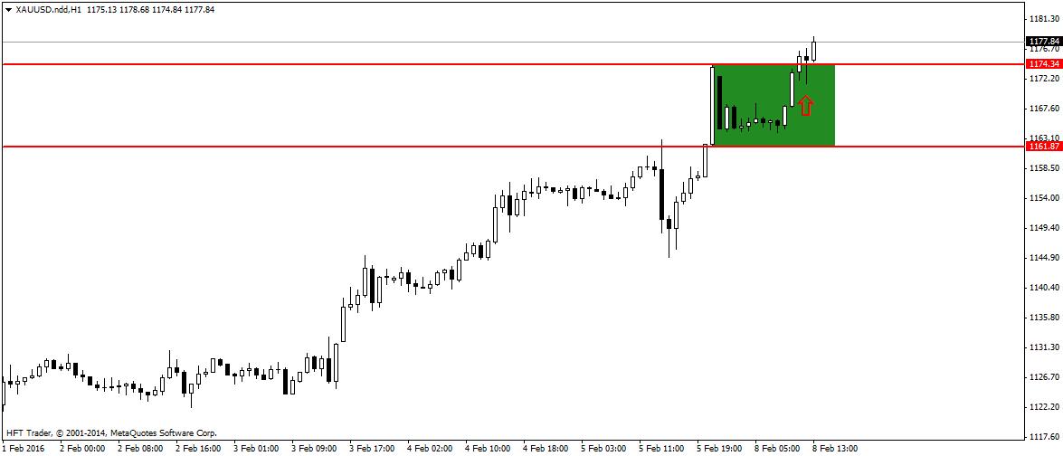 FXMAG forex silne sygnały świecowe na rynku złota 1