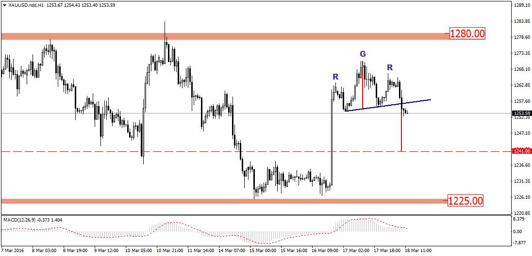 FXMAG forex złoto nie podążyło za rynkiem srebra. techniczny sygnał spadków 1