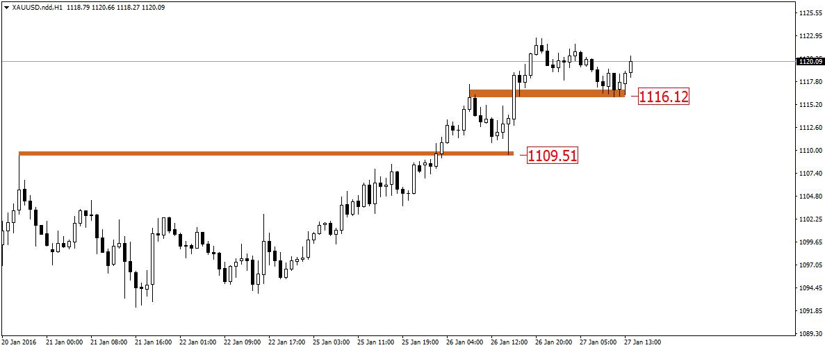 FXMAG forex popyt potwierdza siłę na rynku złota 3