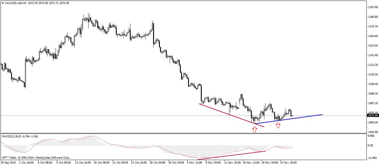 FXMAG forex słabnie trend spadkowy na rynku złota 1