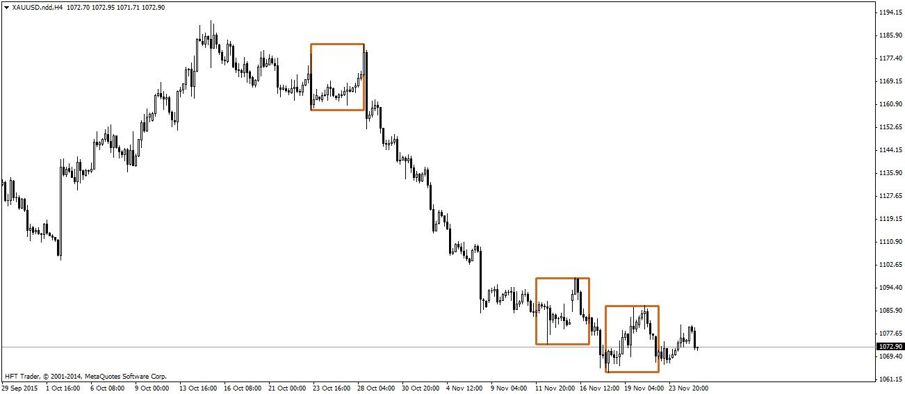 FXMAG forex słabnie trend spadkowy na rynku złota 3