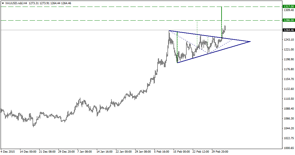 FXMAG forex złoto w górę pomimo spadku awersji do ryzyka 1