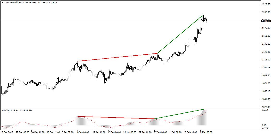 FXMAG forex kolejne wzrostowe setupy na rynku złota 1
