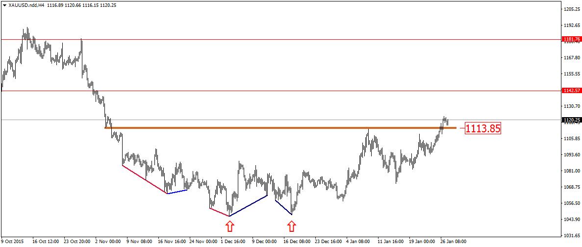 FXMAG forex popyt potwierdza siłę na rynku złota 1