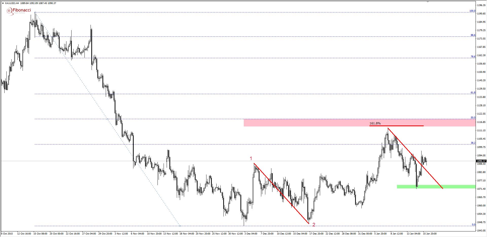 FXMAG forex harmoniczne spojrzenie na rynek złota 1