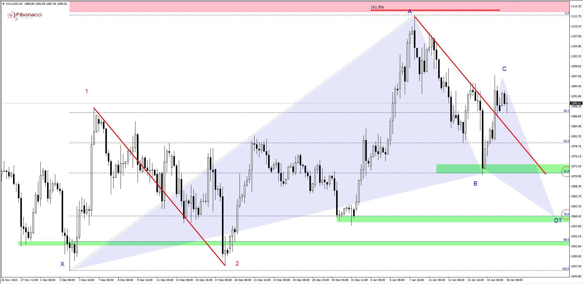 FXMAG forex harmoniczne spojrzenie na rynek złota 2