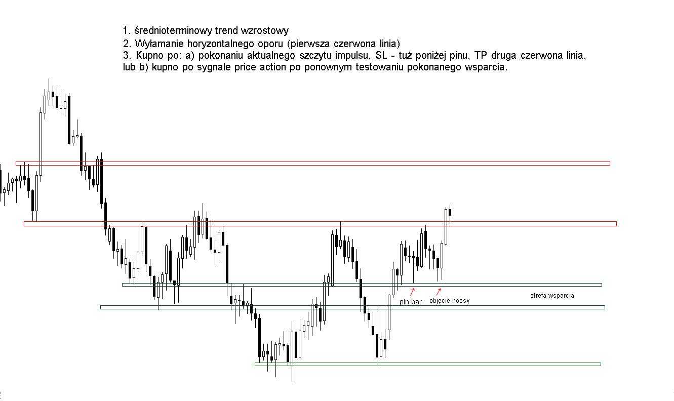 FXMAG forex poćwicz z nami analizę price action - analiza 1 1