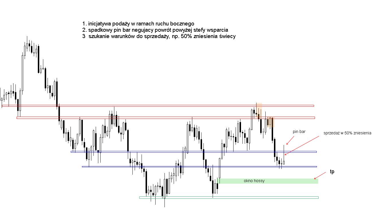 FXMAG forex poćwicz z nami analizę price action - analiza 3 1
