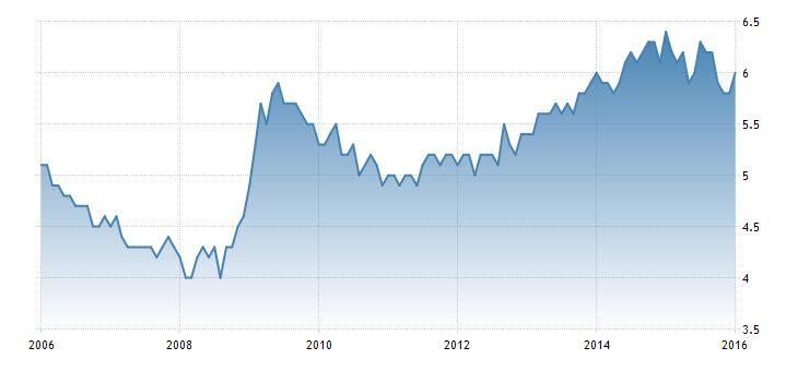 FXMAG forex australia - zaskakująco słaby rynek pracy 1