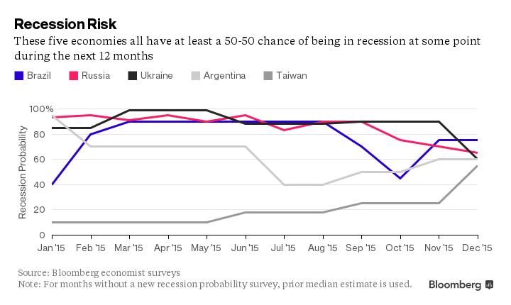 FXMAG forex które gospodarki będą najsłabsze w 2016 roku? 2