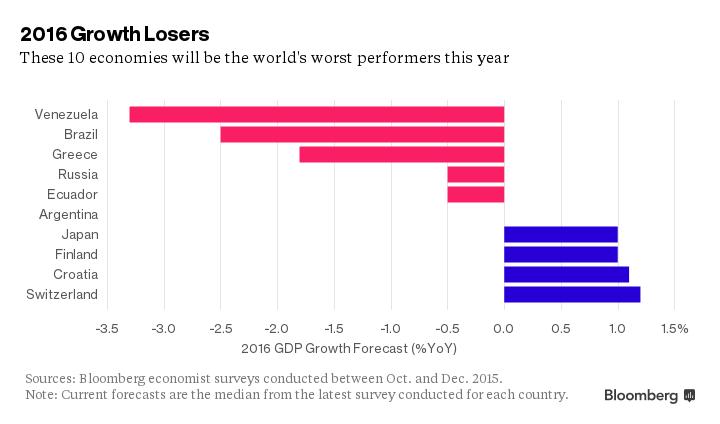 FXMAG forex które gospodarki będą najsłabsze w 2016 roku? 1