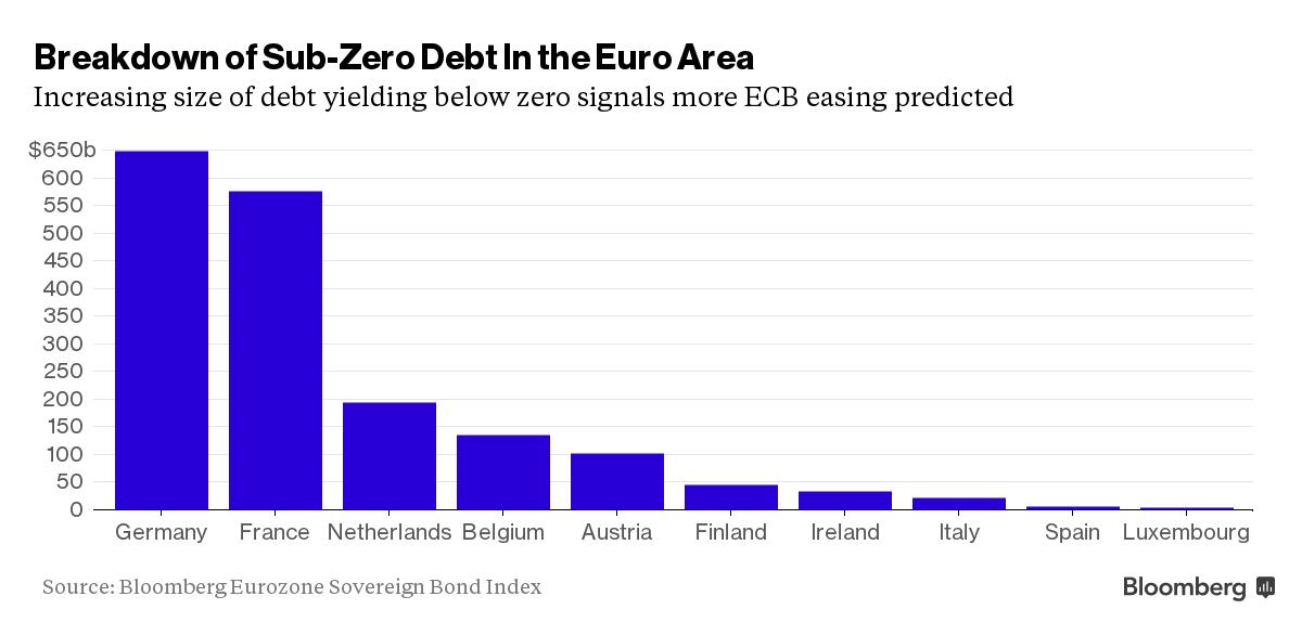 FXMAG forex nierentowne obligacje - dalsze luzowanie w strefie euro? obligacje europejskie europejski bank centralny luzowanie polityki ropa naftowa inflacja 1