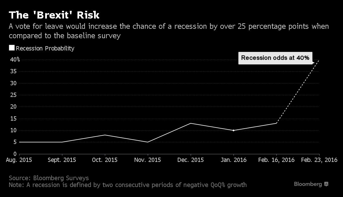FXMAG forex brexit - widmo recesji dla wielkiej brytanii 1