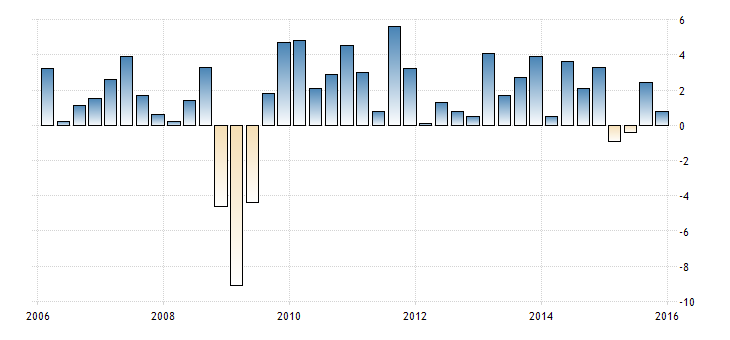 FXMAG forex kanada - pozytywne dane o wzroście gospodarczym umacniają walutę 1