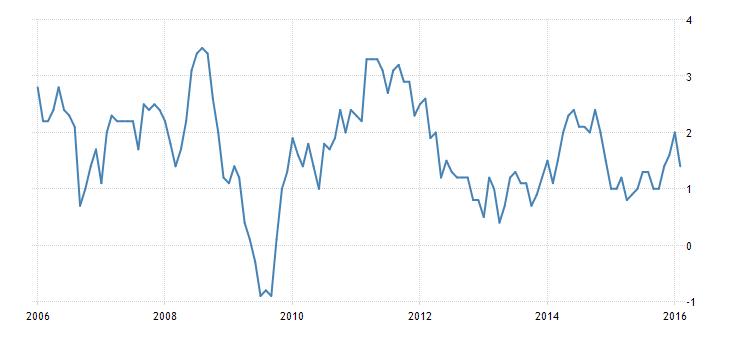 FXMAG forex kanada - dane umacniają walutę. słabe cpi bez wpływu na kurs kanadyjczyka 1