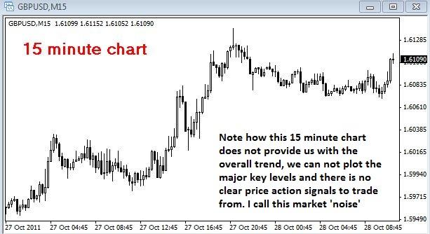 Dlaczego trading w oparciu o dzienne wykresy poprawi wasze wyniki?