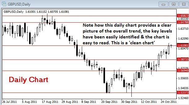 FXMAG forex dlaczego trading w oparciu o dzienne wykresy poprawi wasze wyniki? nial fuller analiza techniczna over-trading 2