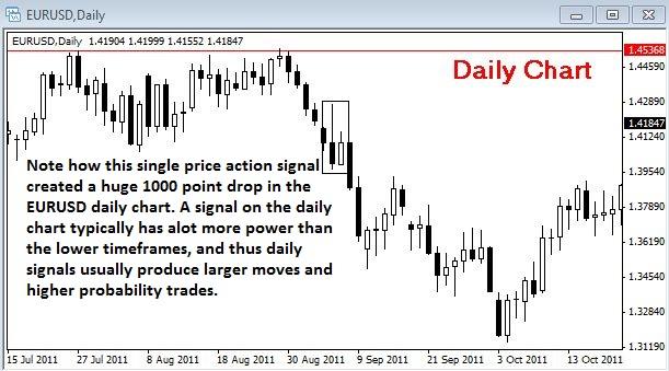 FXMAG forex dlaczego trading w oparciu o dzienne wykresy poprawi wasze wyniki? nial fuller analiza techniczna over-trading 3