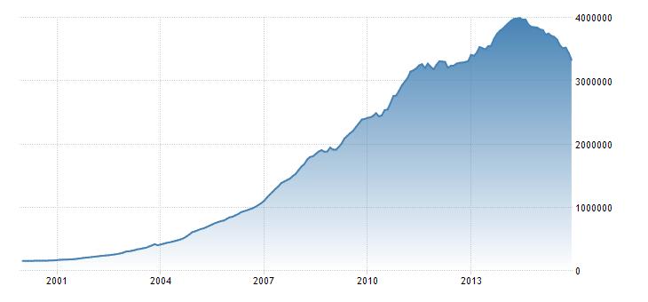 FXMAG forex rekordowy spadek rezerw walutowych w chinach? 1