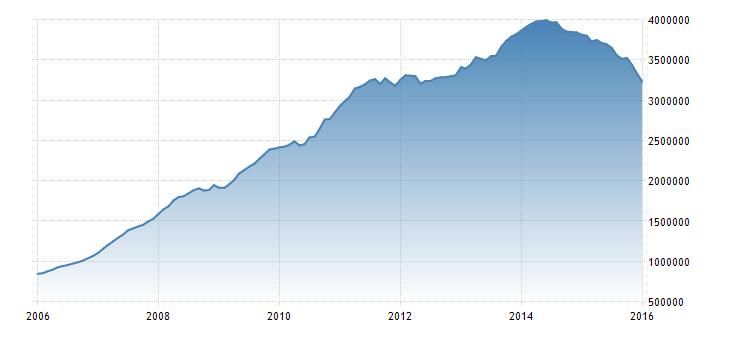 FXMAG forex chiny straciły już prawie 15% rezerw walutowych 1