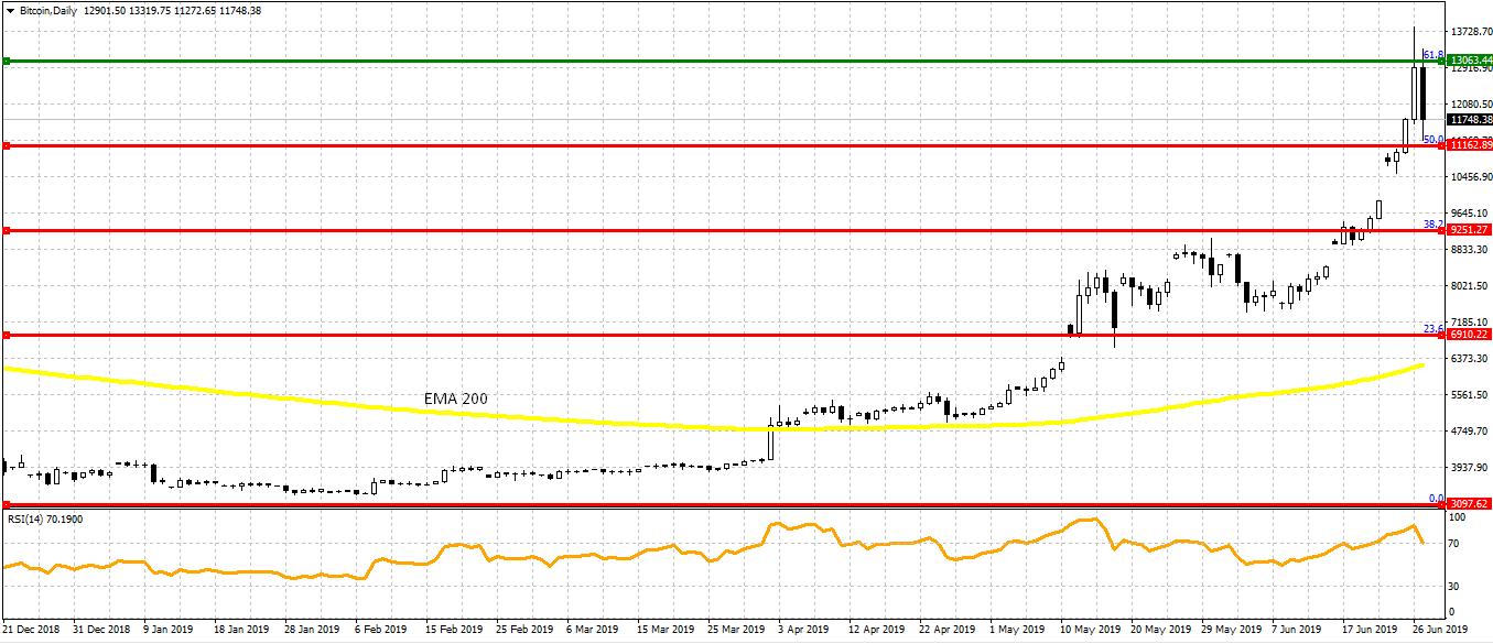 bitcoin trading pe coinbase ripple market cap bitcoin