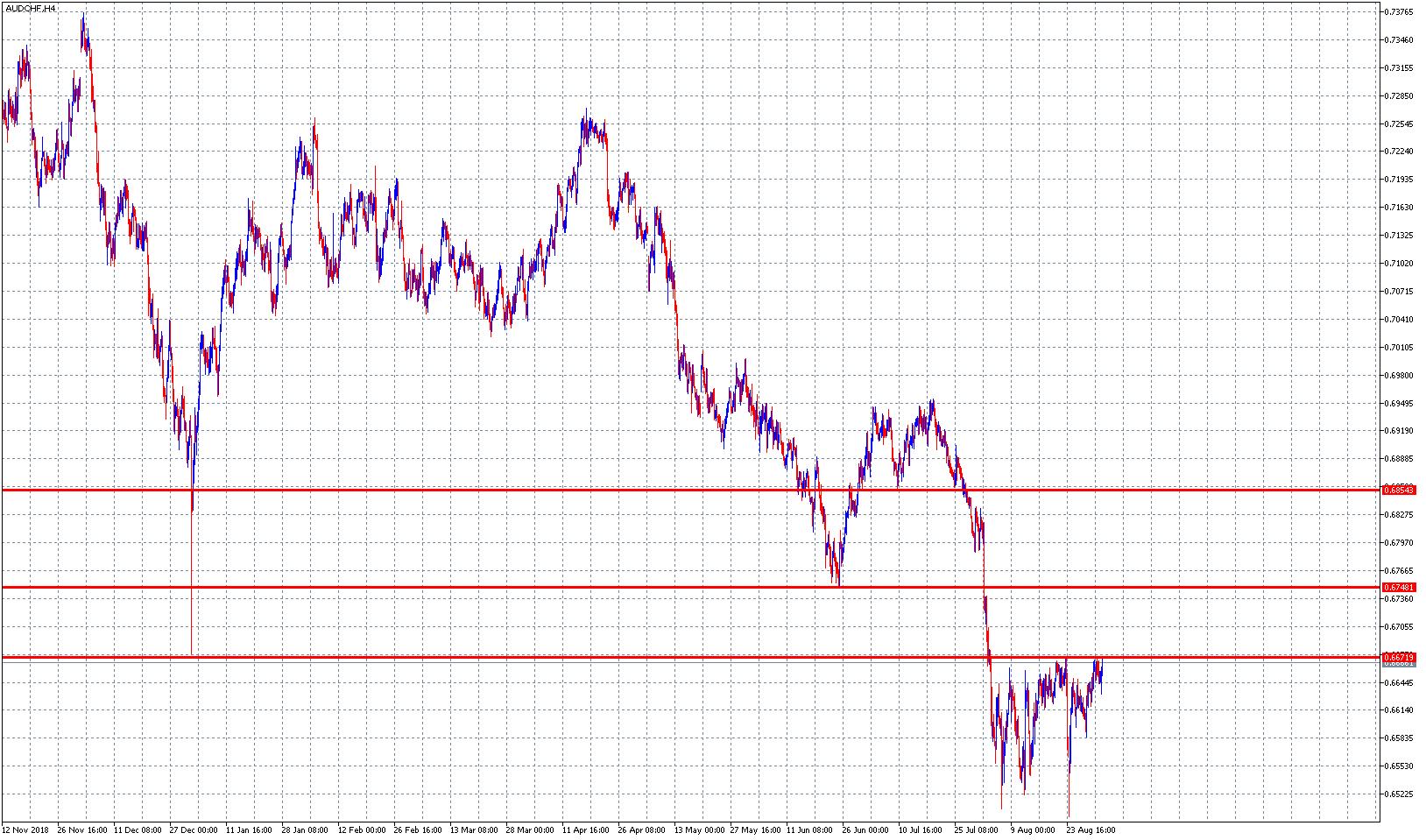 Kurs dolara australijskiego do franka AUD/CHF – ponownie przy oporze