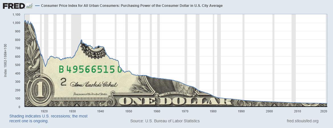 utrata-sily-nabywczej-dolara-na-przestrz