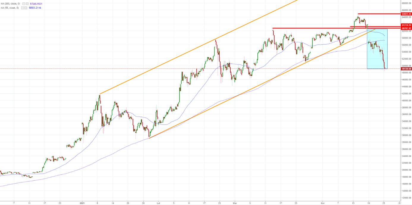 Bitcoin - Dollaro USA (BTC/USD) Convertitore del tasso di cambio delle valute   CoinYEP