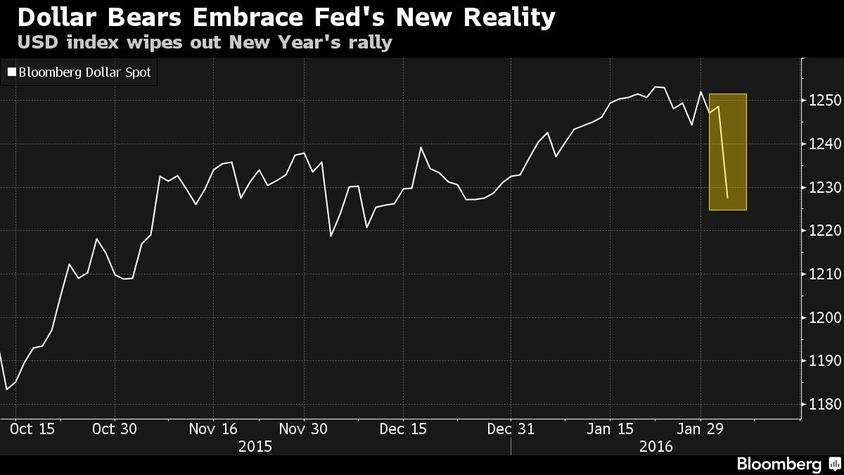 FXMAG forex najsłabsze 2 dni dolara od 2009 roku 1