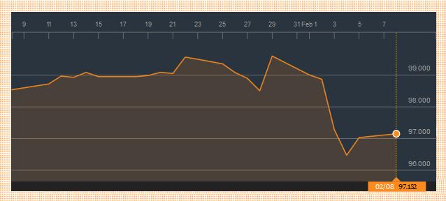 FXMAG forex dolar powoli odrabia straty 1