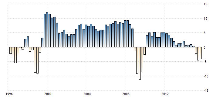 FXMAG forex rubel najsłabszy w historii 3