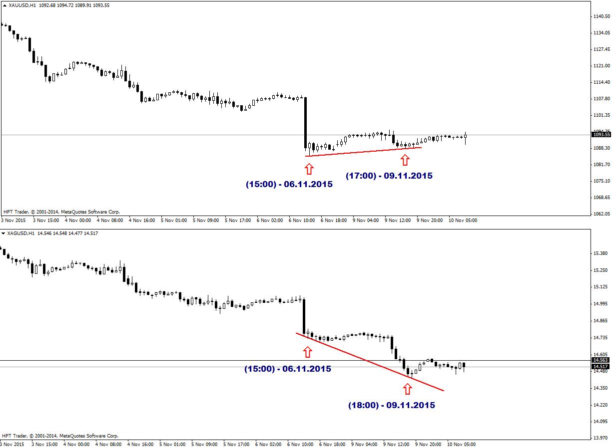 FXMAG forex ryzykowne poszukiwanie dołków na rynkach metali szlachetnych 3