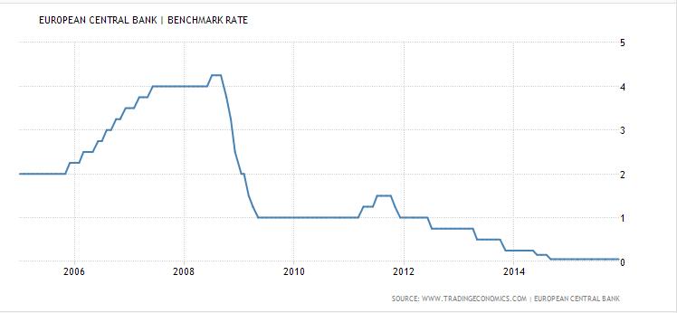 FXMAG forex czy czeka nas dywergencja w polityce monetarnej fed i ecb? 2