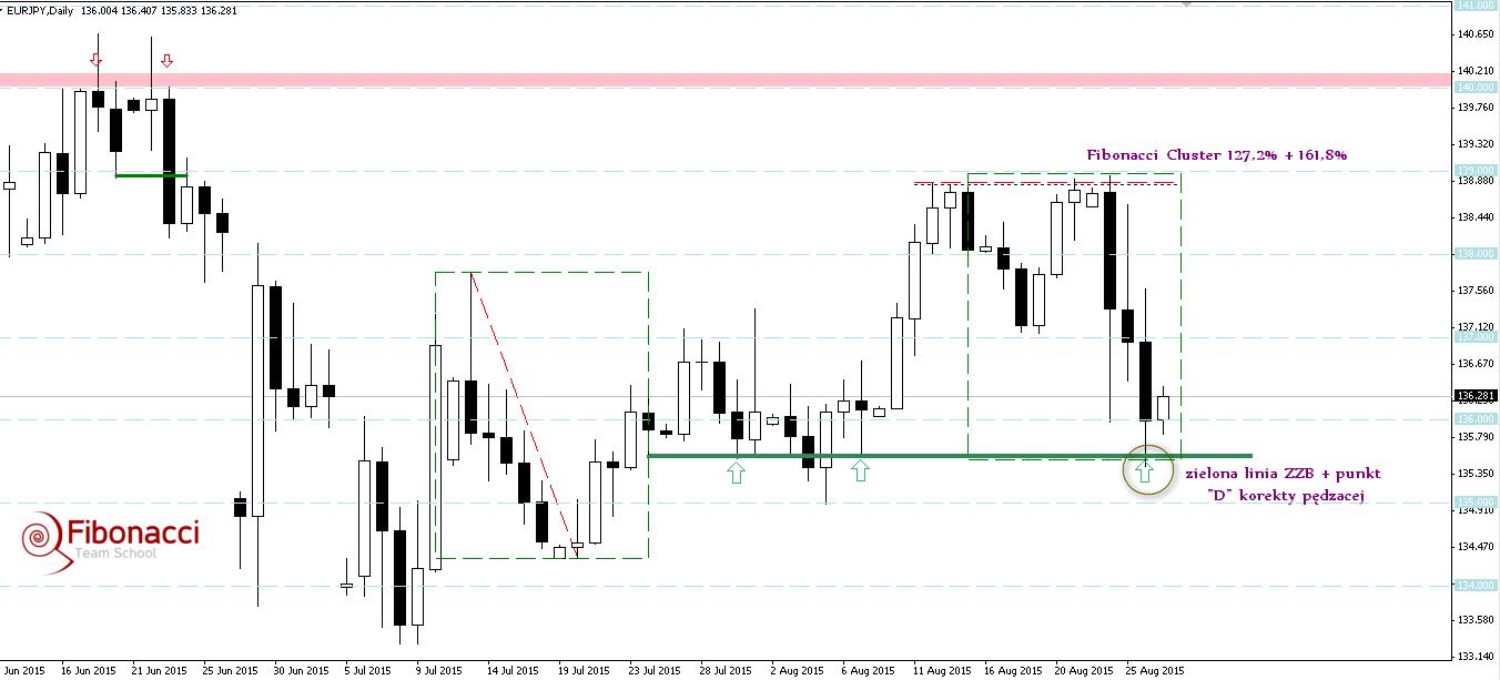 FXMAG forex overbalance na eurjpy wciąż najbliższym wsparciem 1