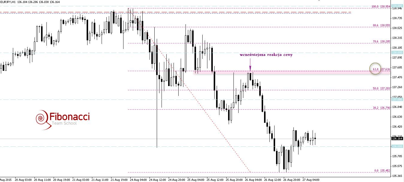 FXMAG forex overbalance na eurjpy wciąż najbliższym wsparciem 2