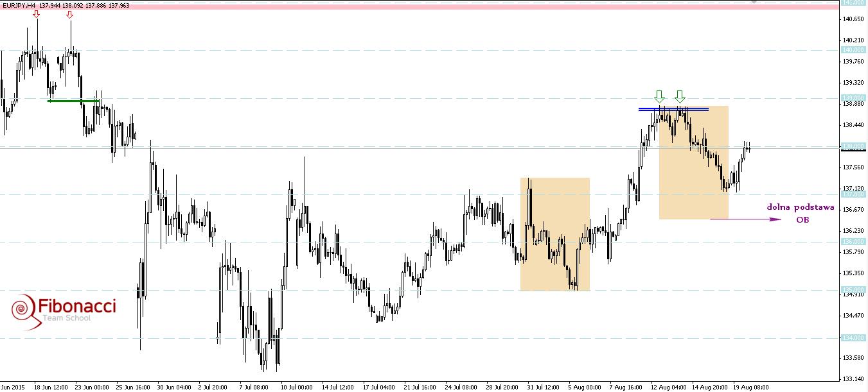 FXMAG forex overbalance na eurjpy najbliższym wsparciem 1