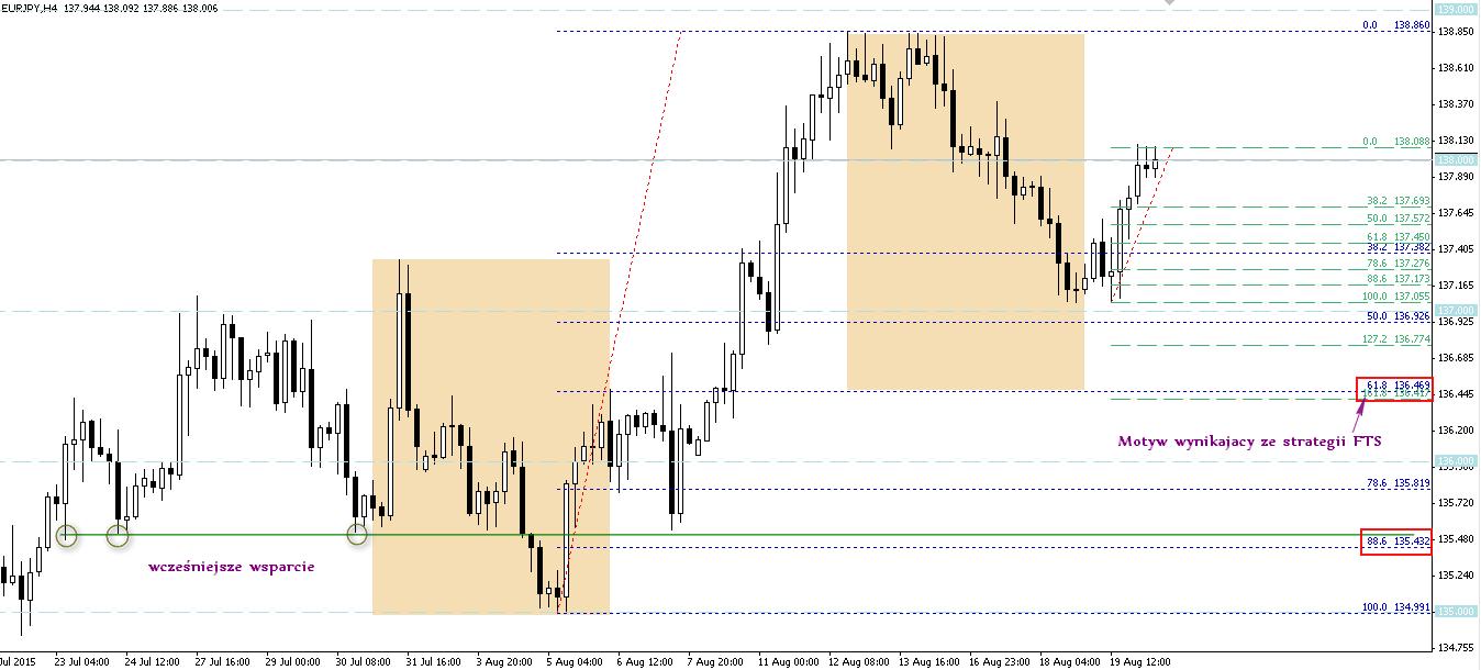 FXMAG forex overbalance na eurjpy najbliższym wsparciem 2