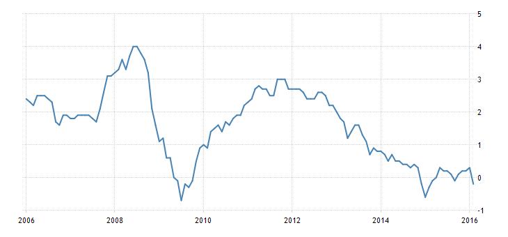FXMAG forex strefa euro - pozytywna rewizja odczytów o inflacji umacnia euro 1