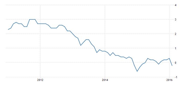 FXMAG forex powrót deflacji do strefy euro 1